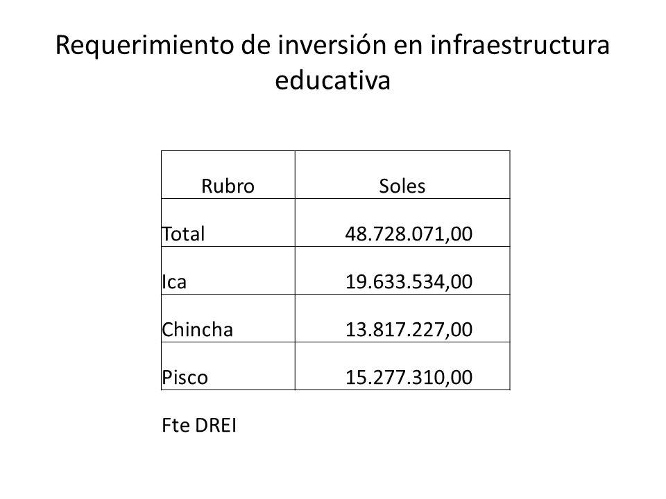 Requerimiento de inversión en infraestructura educativa RubroSoles Total 48.728.071,00 Ica 19.633.534,00 Chincha 13.817.227,00 Pisco 15.277.310,00 Fte DREI