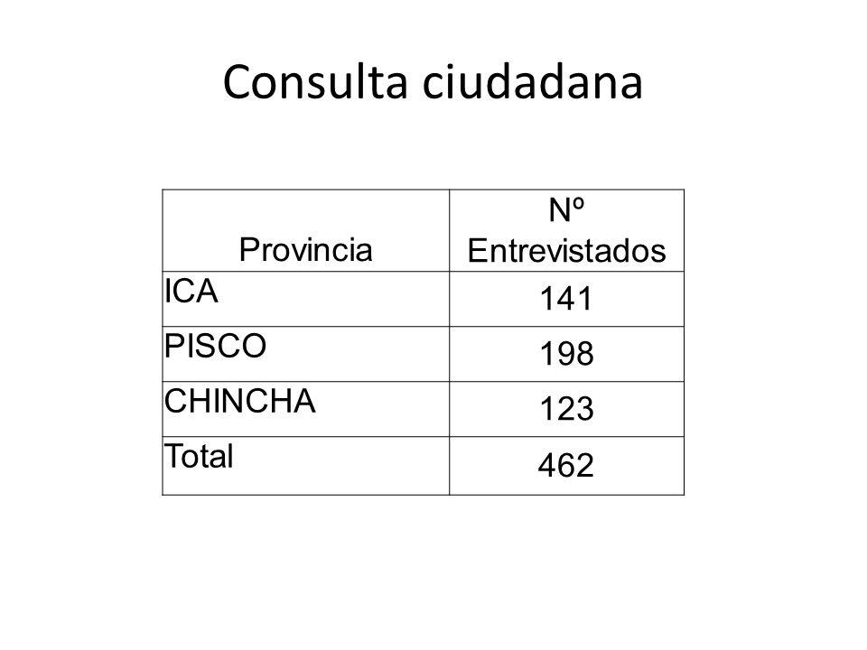 Consulta ciudadana Provincia Nº Entrevistados ICA 141 PISCO 198 CHINCHA 123 Total 462