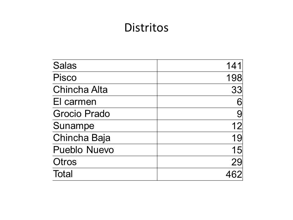 Distritos Salas 141 Pisco 198 Chincha Alta 33 El carmen 6 Grocio Prado 9 Sunampe 12 Chincha Baja 19 Pueblo Nuevo 15 Otros 29 Total 462