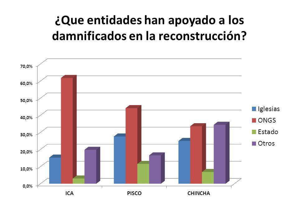 ¿Que entidades han apoyado a los damnificados en la reconstrucción