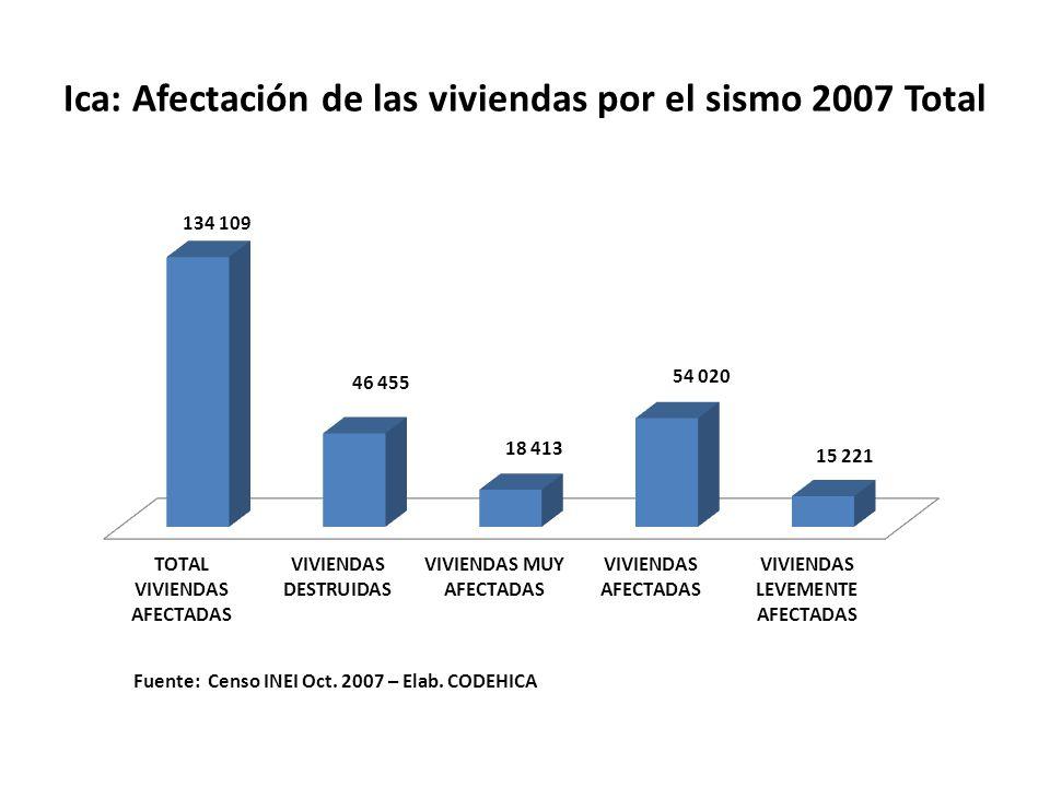 Ica: Afectación de las viviendas por el sismo 2007 Total Fuente: Censo INEI Oct.