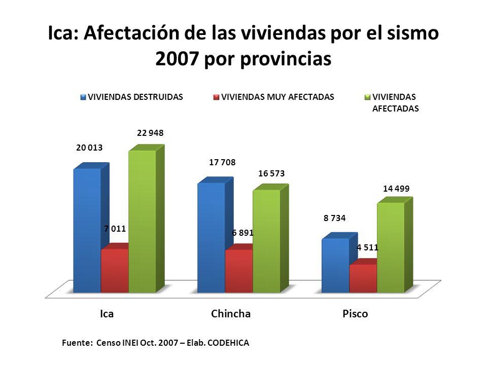 Ica: Afectación de las viviendas por el sismo 2007 por provincias Fuente: Censo INEI Oct.