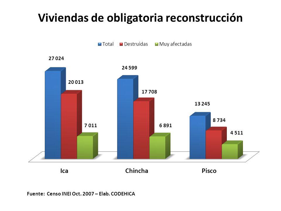 Viviendas de obligatoria reconstrucción Fuente: Censo INEI Oct. 2007 – Elab. CODEHICA