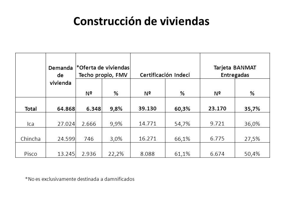 Construcción de viviendas Demanda de vivienda *Oferta de viviendas Techo propio, FMVCertificación Indeci Tarjeta BANMAT Entregadas Nº% % % Total 64.868 6.3489,8% 39.13060,3% 23.17035,7% Ica 27.0242.6669,9% 14.77154,7% 9.72136,0% Chincha 24.5997463,0% 16.27166,1% 6.77527,5% Pisco 13.2452.93622,2% 8.08861,1% 6.67450,4% *No es exclusivamente destinada a damnificados