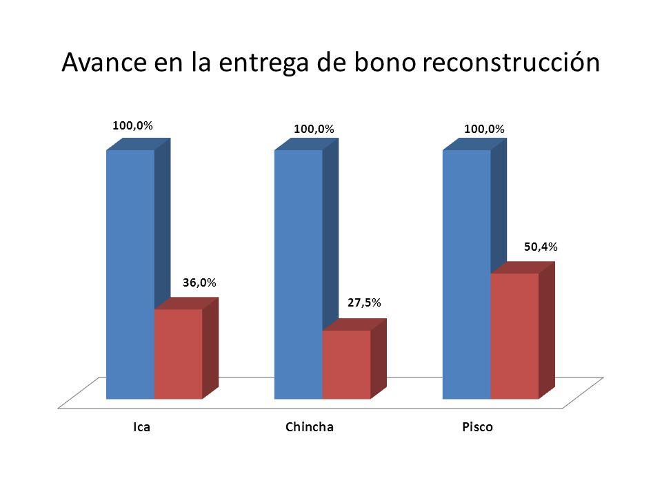 Avance en la entrega de bono reconstrucción