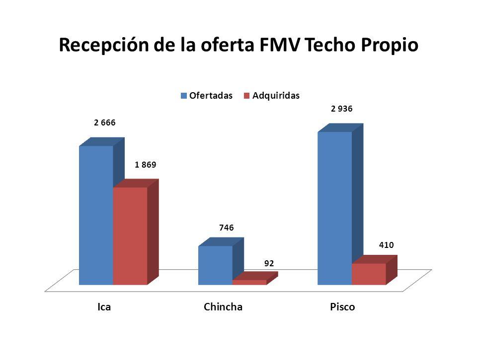 Recepción de la oferta FMV Techo Propio