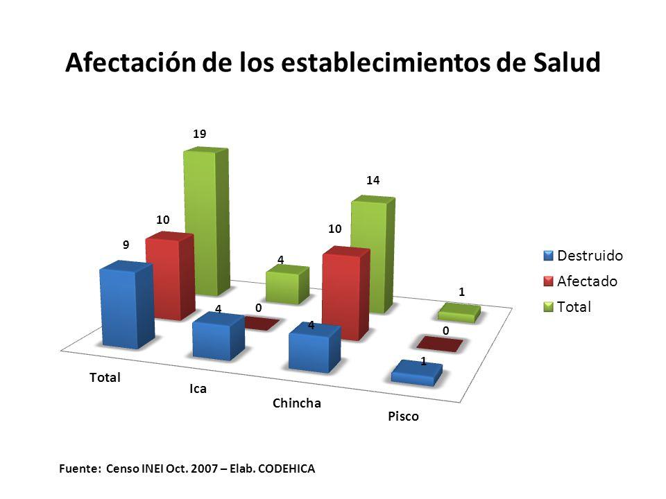 Afectación de los establecimientos de Salud Fuente: Censo INEI Oct. 2007 – Elab. CODEHICA
