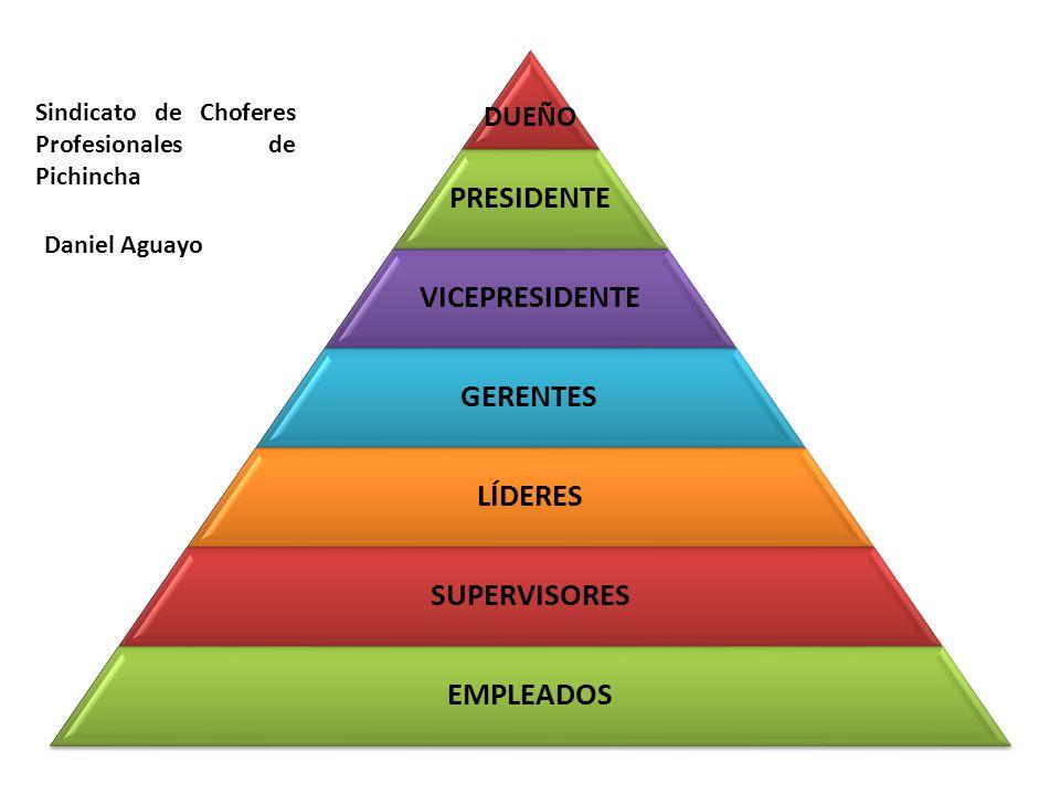 DUEÑO PRESIDENTE VICEPRESIDENTE GERENTES LÍDERES SUPERVISORES EMPLEADOS Sindicato de Choferes Profesionales de Pichincha Daniel Aguayo