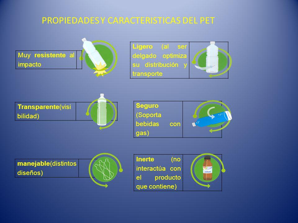 PROPIEDADES Y CARACTERISTICAS DEL PET Muy resistente al impacto Ligero (al ser delgado optimiza su distribución y transporte Transparente(visi bilidad) Seguro (Soporta bebidas con gas) manejable(distintos diseños) Inerte (no interactúa con el producto que contiene)