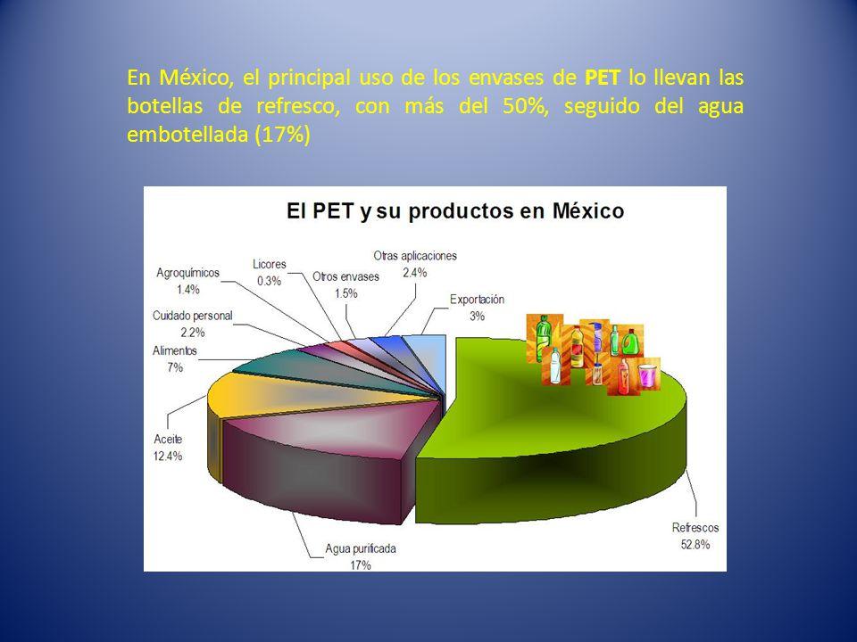 En México, el principal uso de los envases de PET lo llevan las botellas de refresco, con más del 50%, seguido del agua embotellada (17%)