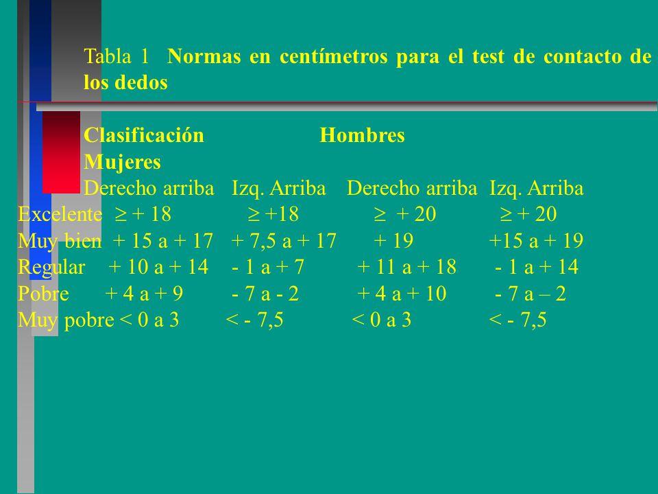 Tabla 1 Normas en centímetros para el test de contacto de los dedos Clasificación Hombres Mujeres Derecho arriba Izq.