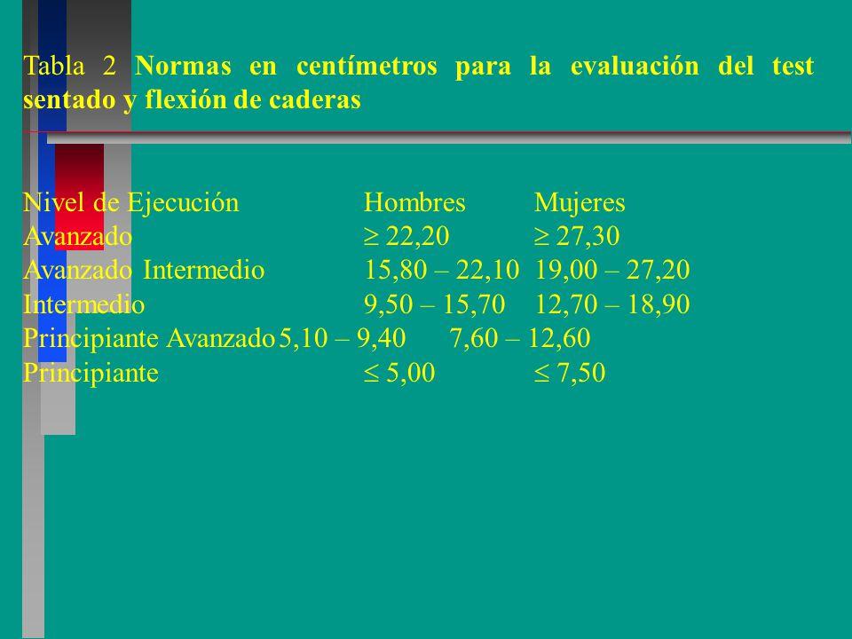 Tabla 2 Normas en centímetros para la evaluación del test sentado y flexión de caderas Nivel de EjecuciónHombresMujeres Avanzado  22,20  27,30 Avanzado Intermedio15,80 – 22,1019,00 – 27,20 Intermedio9,50 – 15,7012,70 – 18,90 Principiante Avanzado5,10 – 9,407,60 – 12,60 Principiante  5,00  7,50