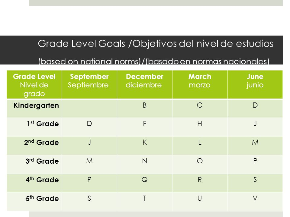 Grade Level Goals /Objetivos del nivel de estudios (based on national norms)/(basado en normas nacionales) Grade Level Nivel de grado September Septiembre December diciembre March marzo June junio Kindergarten BCD 1 st Grade DFHJ 2 nd Grade JKLM 3 rd Grade MNOP 4 th Grade PQRS 5 th Grade STUV
