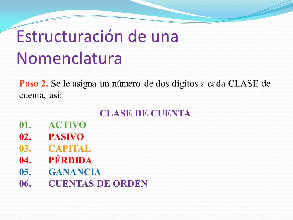 Estructuración de una Nomenclatura Paso 2. Se le asigna un número de dos dígitos a cada CLASE de cuenta, así: CLASE DE CUENTA 01.ACTIVO 02.PASIVO 03.C