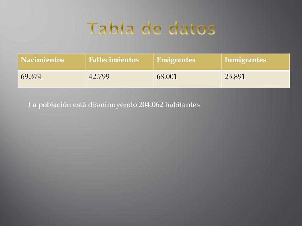 NacimientosFallecimientosEmigrantesInmigrantes 69.37442.79968.00123.891 La población está disminuyendo 204.062 habitantes