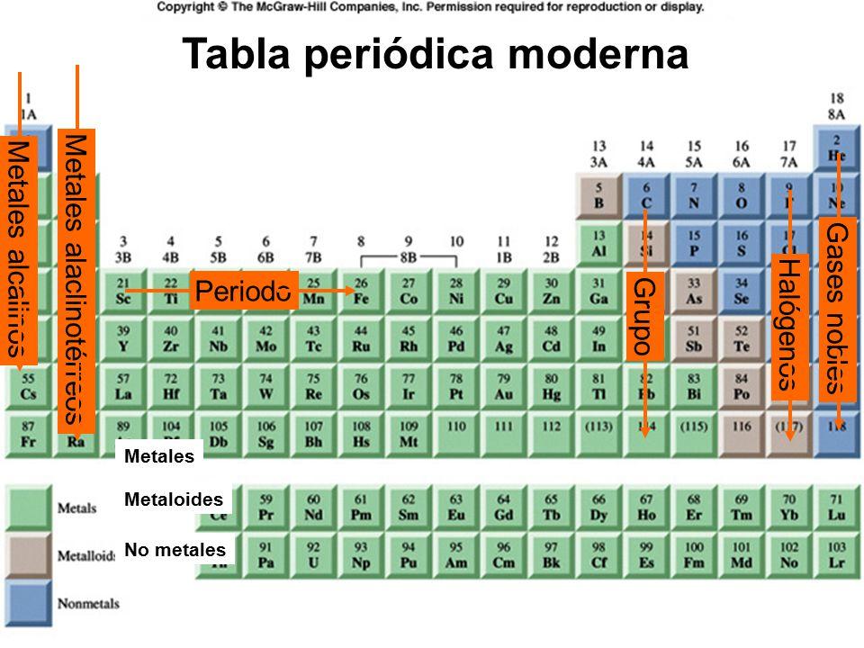 Universidad de la frontera fac ing cs y adm dpto cs qumicas 11 tabla peridica moderna metales alaclinotrreos gases nobles halgenos metales alcalinos periodo grupo metales metaloides no metales urtaz Image collections