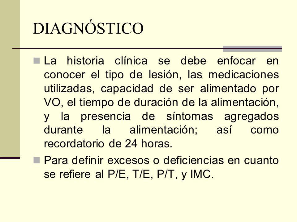 DIAGNÓSTICO La historia clínica se debe enfocar en conocer el tipo de lesión, las medicaciones utilizadas, capacidad de ser alimentado por VO, el tiem