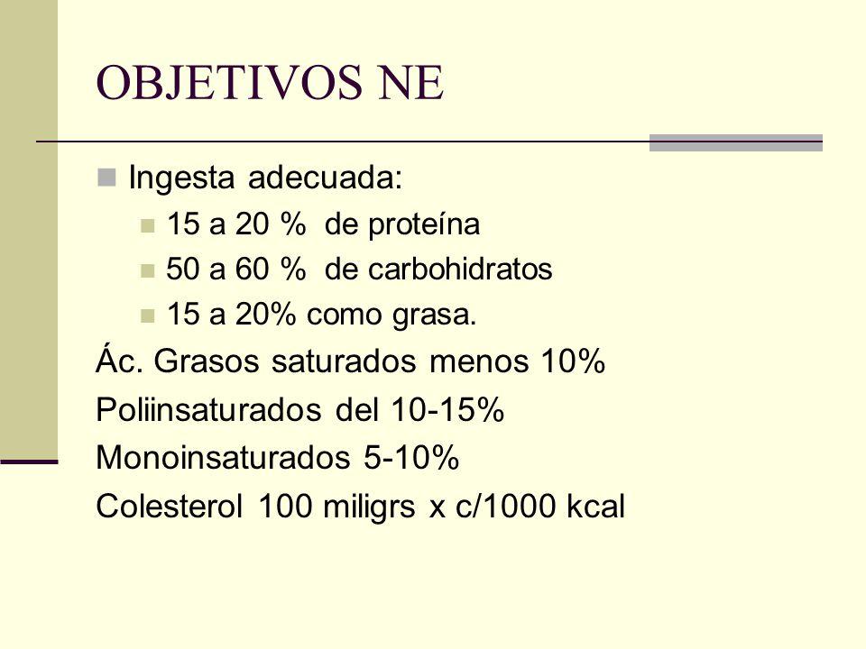 OBJETIVOS NE Ingesta adecuada: 15 a 20 % de proteína 50 a 60 % de carbohidratos 15 a 20% como grasa. Ác. Grasos saturados menos 10% Poliinsaturados de