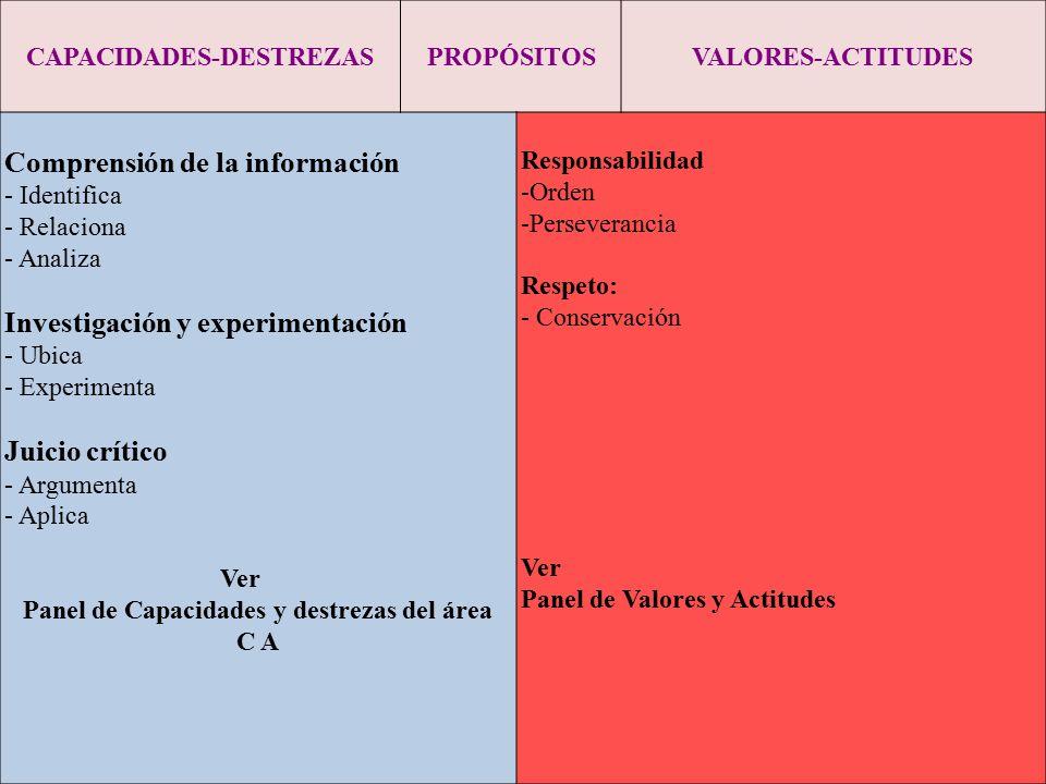 CAPACIDADES-DESTREZASPROPÓSITOSVALORES-ACTITUDES Comprensión de la información - Identifica - Relaciona - Analiza Investigación y experimentación - Ub