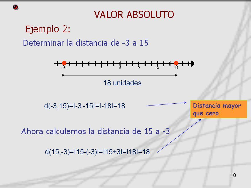 10 Distancia mayor que cero d(-3,15)=I-3 -15I=I-18I=18 d(15,-3)=I15-(-3)I=I15+3I=I18I=18 18 unidades