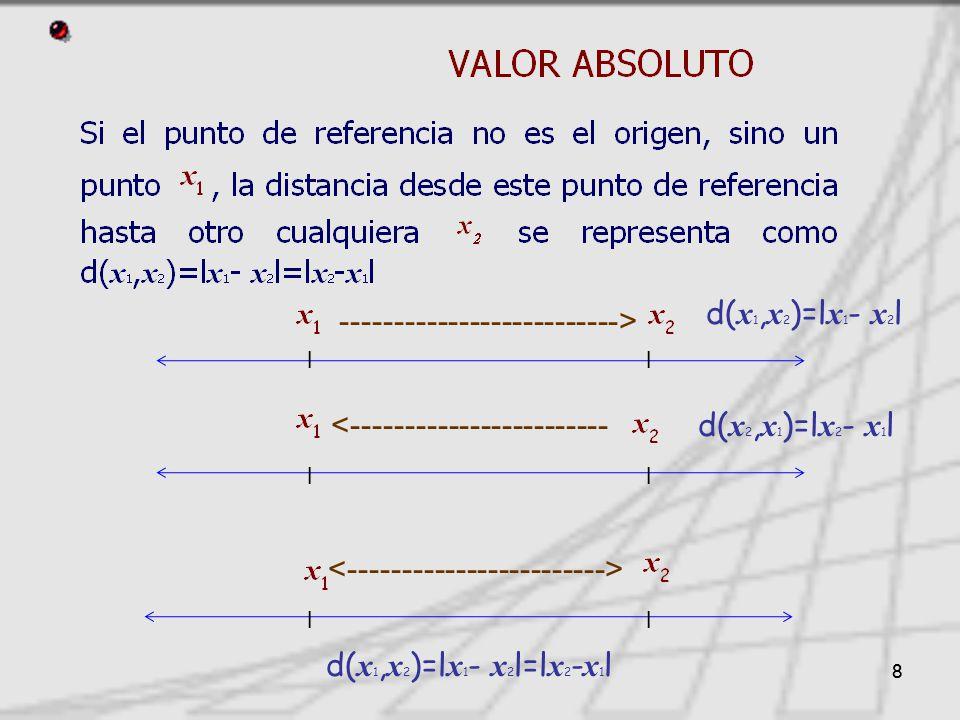 88 l l <------------------------ --------------------------> d( x 1, x 2 )=l x 1 - x 2 l=l x 2 - x 1 l d( x 1, x 2 )=l x 1 - x 2 l d( x 2, x 1 )=l x 2 - x 1 l