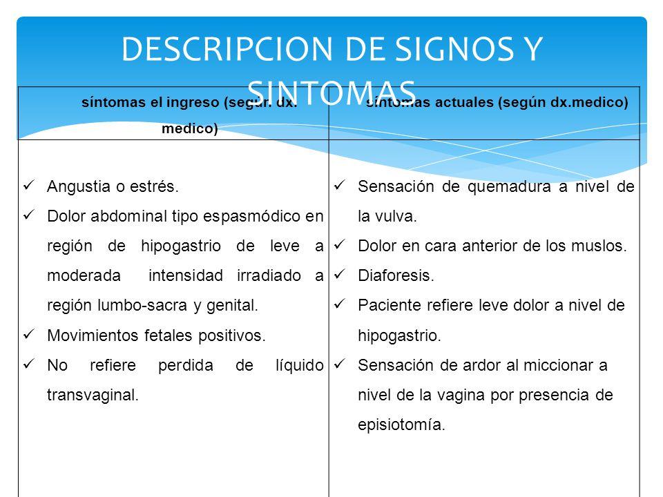 síntomas el ingreso (según dx. medico) síntomas actuales (según dx.medico) Angustia o estrés. Dolor abdominal tipo espasmódico en región de hipogastri