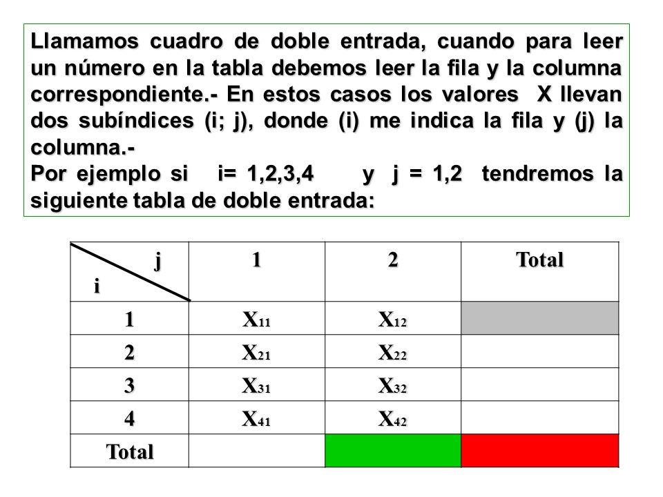 Llamamos cuadro de doble entrada, cuando para leer un número en la tabla debemos leer la fila y la columna correspondiente.- En estos casos los valores X llevan dos subíndices (i; j), donde (i) me indica la fila y (j) la columna.- Por ejemplo si i= 1,2,3,4 y j = 1,2 tendremos la siguiente tabla de doble entrada: j i12Total 1 X 11 X 12 2 X 21 X 22 3 X 31 X 32 4 X 41 X 42 Total