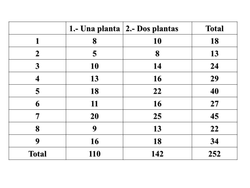 1.- Una planta 2.- Dos plantas Total 181018 25813 3101424 4131629 5182240 6111627 7202545 891322 9161834 Total110142252