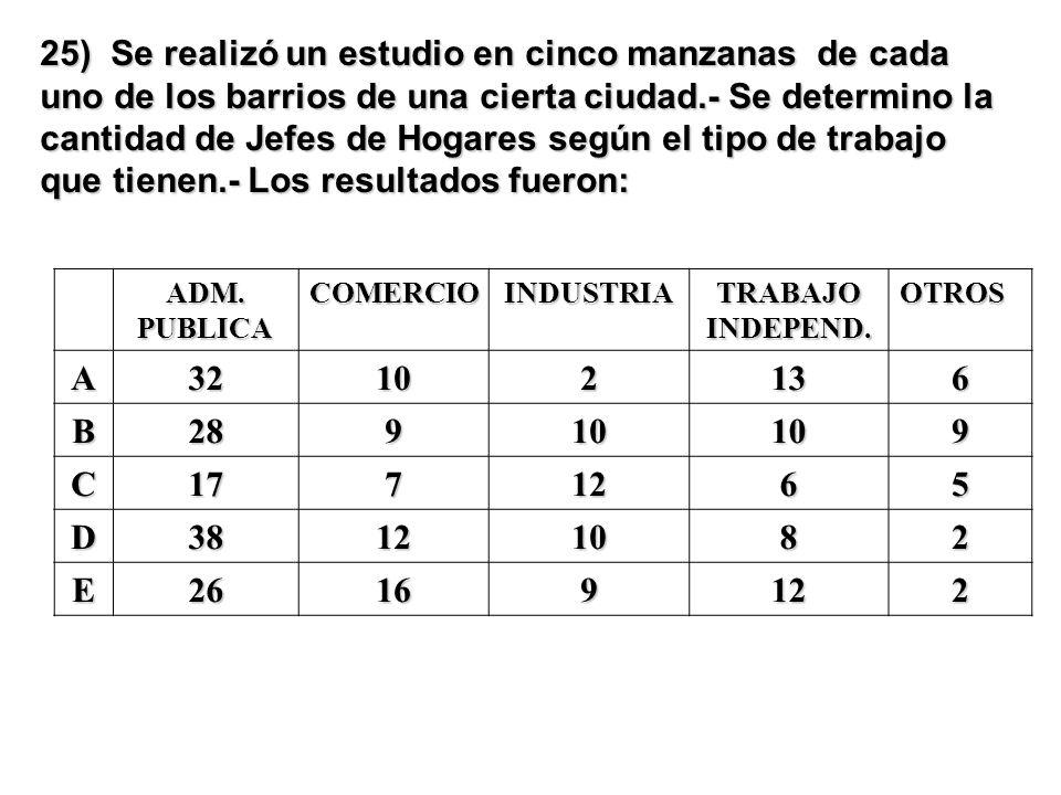 25) Se realizó un estudio en cinco manzanas de cada uno de los barrios de una cierta ciudad.- Se determino la cantidad de Jefes de Hogares según el tipo de trabajo que tienen.- Los resultados fueron: ADM.PUBLICACOMERCIOINDUSTRIATRABAJOINDEPEND.OTROS A32102136 B28910109 C1771265 D38121082 E26169122