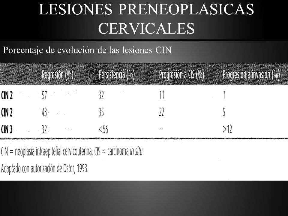 LESIONES PRENEOPLASICAS CERVICALES Porcentaje de evolución de las lesiones CIN
