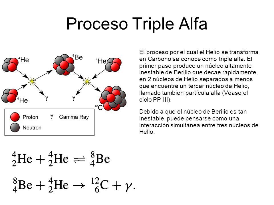"""Resultado de imagen de Efecto Triple Alfa"""""""