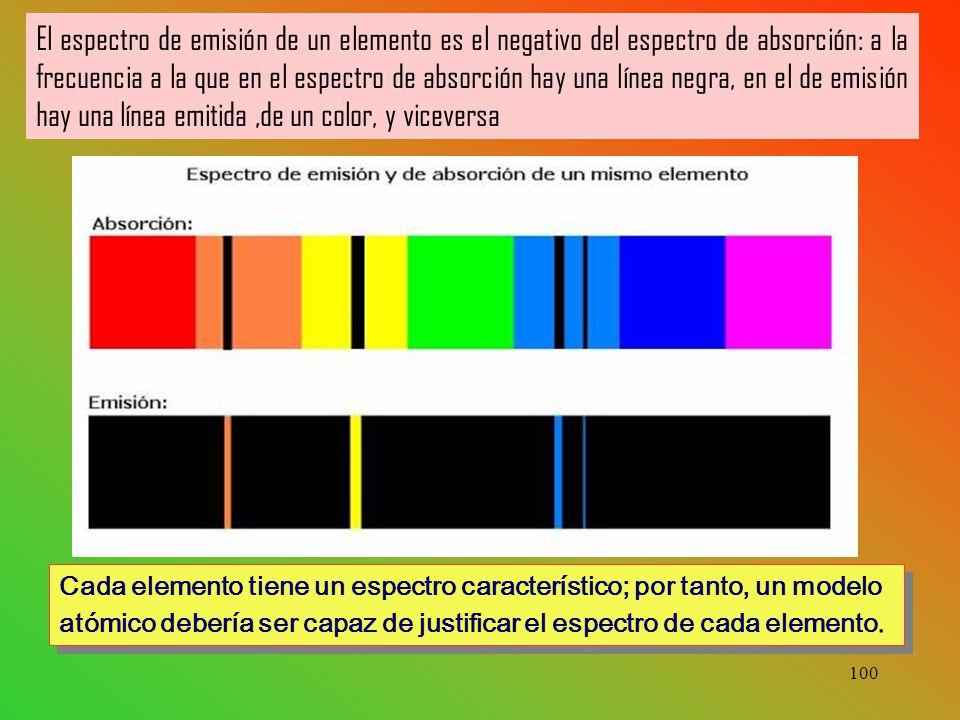 100 El espectro de emisión de un elemento es el negativo del espectro de absorción: a la frecuencia a la que en el espectro de absorción hay una línea negra, en el de emisión hay una línea emitida,de un color, y viceversa Cada elemento tiene un espectro característico; por tanto, un modelo atómico debería ser capaz de justificar el espectro de cada elemento.