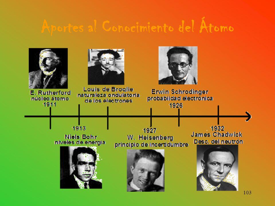 Aportes al Conocimiento del Átomo 103