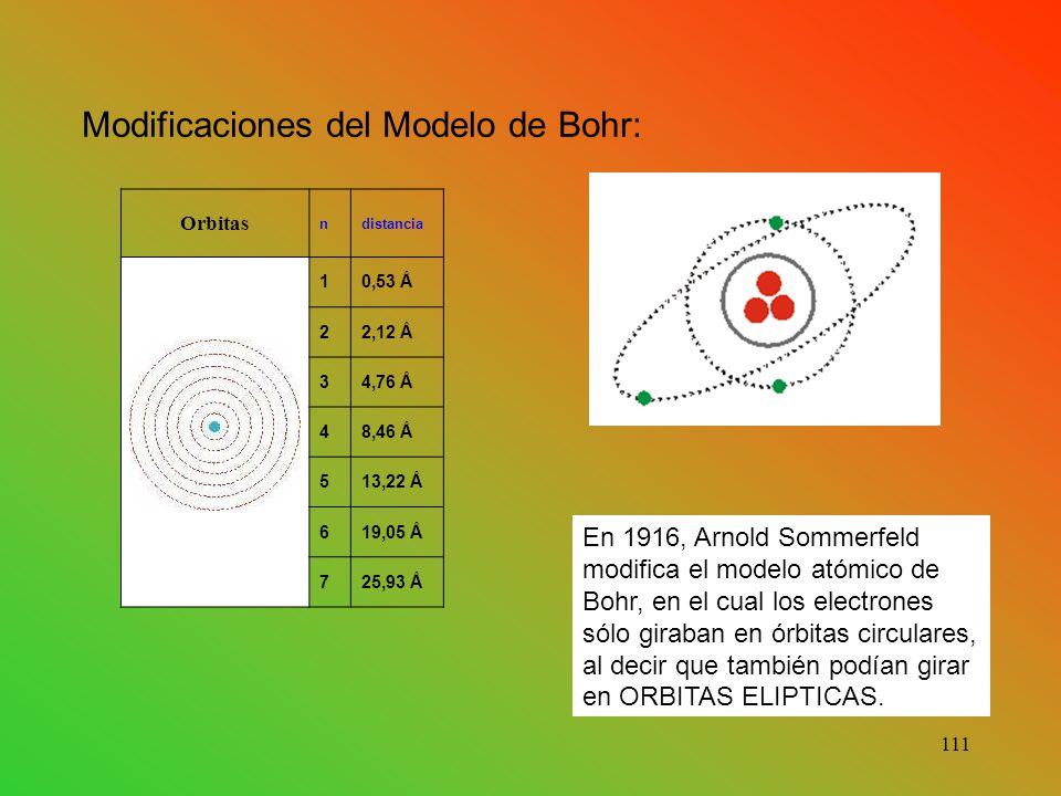 Modificaciones del Modelo de Bohr: Orbitas ndistancia 10,53 Å 22,12 Å 34,76 Å 48,46 Å 513,22 Å 619,05 Å 725,93 Å En 1916, Arnold Sommerfeld modifica el modelo atómico de Bohr, en el cual los electrones sólo giraban en órbitas circulares, al decir que también podían girar en ORBITAS ELIPTICAS.