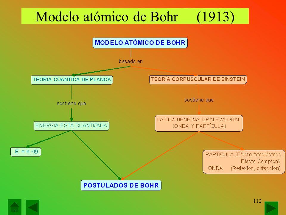 Modelo atómico de Bohr (1913) 112