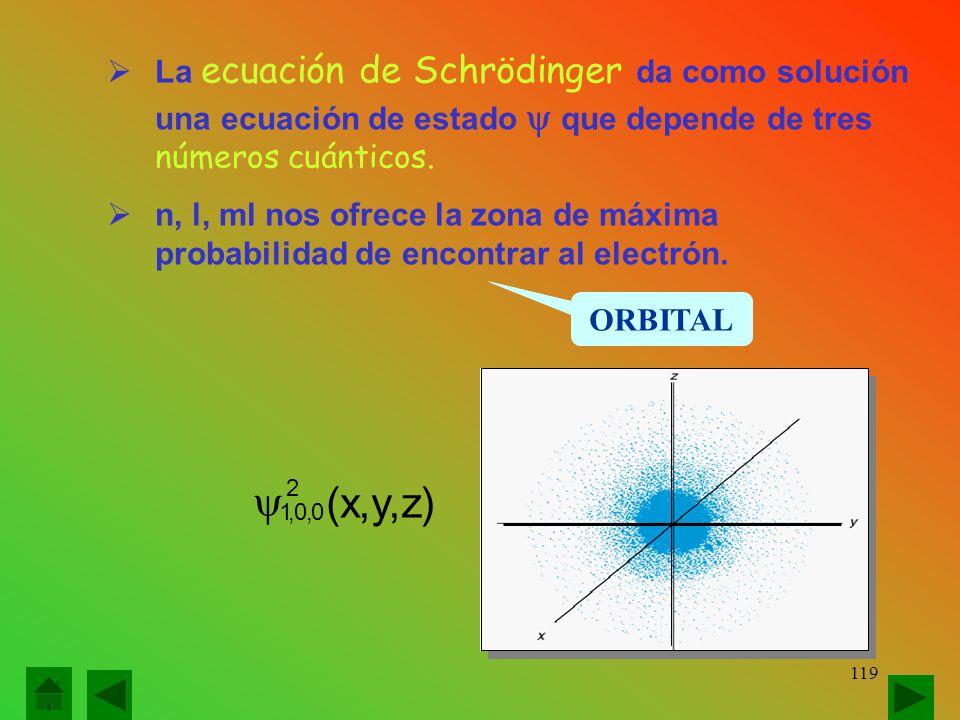 )z,y,x( 2 0,0,1   La ecuación de Schrödinger da como solución una ecuación de estado  que depende de tres números cuánticos.