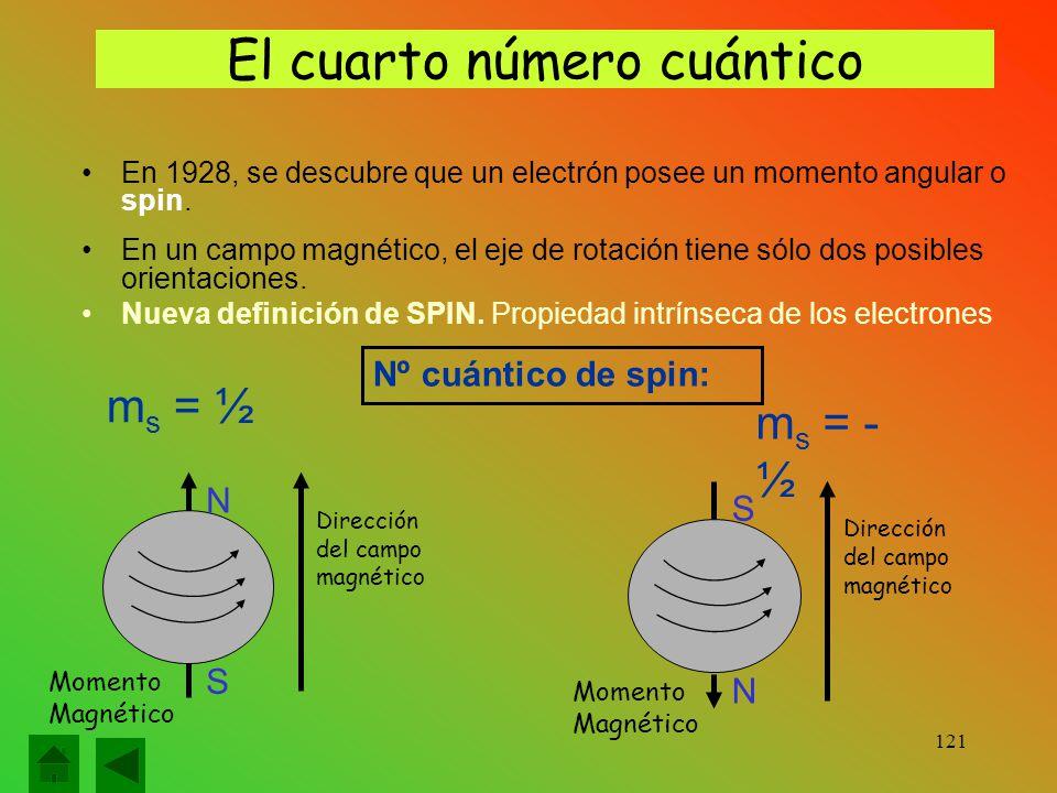 El cuarto número cuántico En 1928, se descubre que un electrón posee un momento angular o spin.