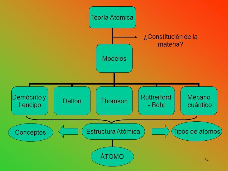 Modelos Demócrito y Leucipo DaltonThomson Rutherford - Bohr Mecano cuántico Teoría Atómica ¿Constitución de la materia.