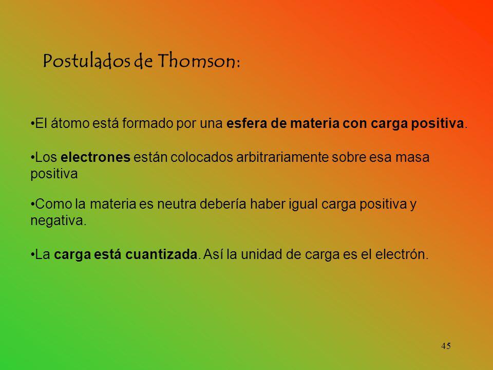Postulados de Thomson: El átomo está formado por una esfera de materia con carga positiva.