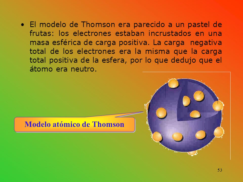 El modelo de Thomson era parecido a un pastel de frutas: los electrones estaban incrustados en una masa esférica de carga positiva.
