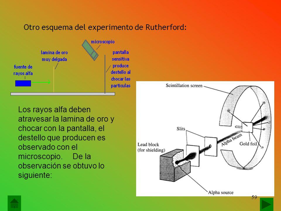 Otro esquema del experimento de Rutherford: Los rayos alfa deben atravesar la lamina de oro y chocar con la pantalla, el destello que producen es observado con el microscopio.