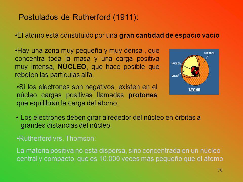 Postulados de Rutherford (1911): El átomo está constituido por una gran cantidad de espacio vacío Hay una zona muy pequeña y muy densa, que concentra toda la masa y una carga positiva muy intensa, NÚCLEO, que hace posible que reboten las partículas alfa.