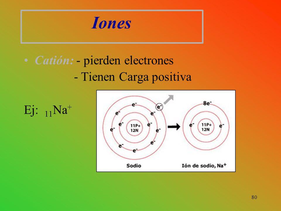 Iones Catión: - pierden electrones - Tienen Carga positiva Ej: 11 Na + 80