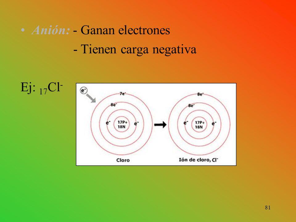 Anión: - Ganan electrones - Tienen carga negativa Ej: 17 Cl - 81