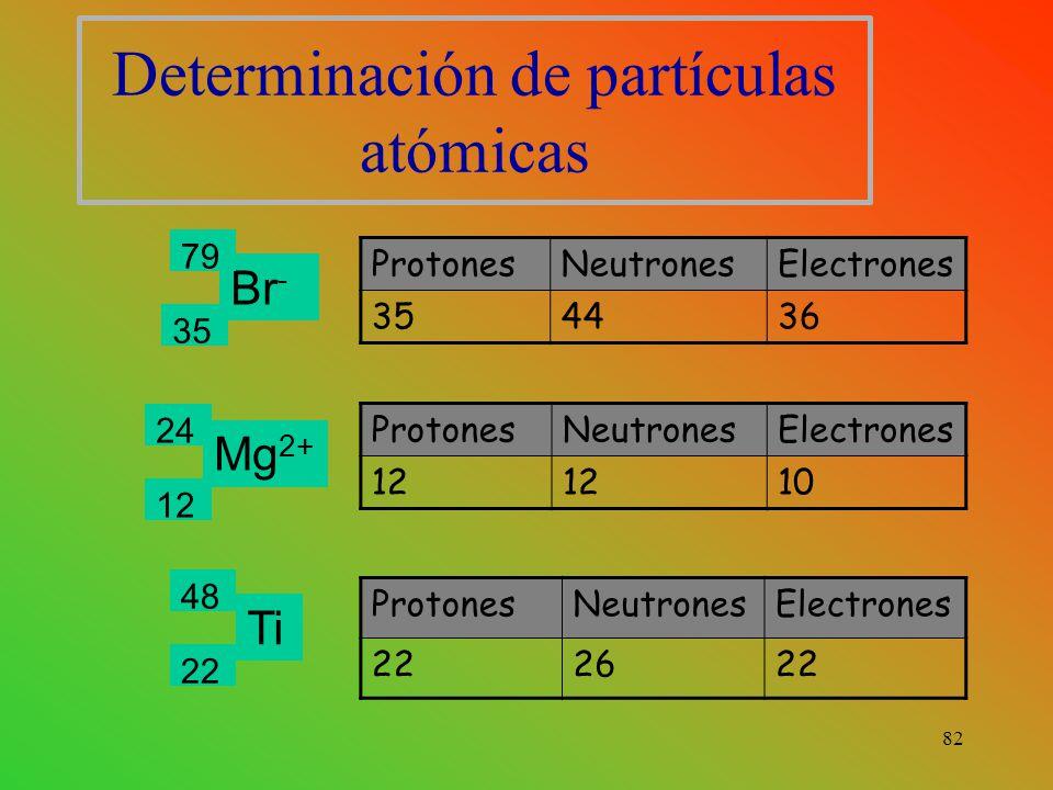 Determinación de partículas atómicas ProtonesNeutronesElectrones 354436 Br - 79 35 ProtonesNeutronesElectrones 12 10 ProtonesNeutronesElectrones 222622 Mg 2+ Ti 24 12 48 22 82