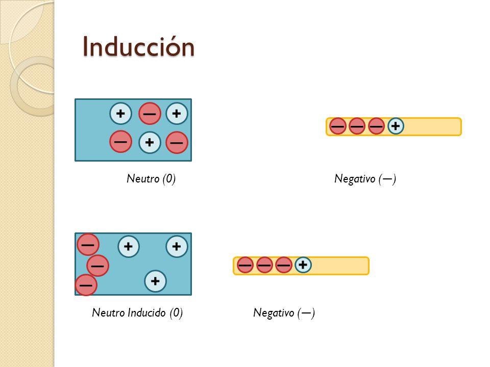 Inducción + + + ― ― ― Neutro (0) + + + ― ― ― Neutro Inducido (0) ――― ――― Negativo ( ― ) + +