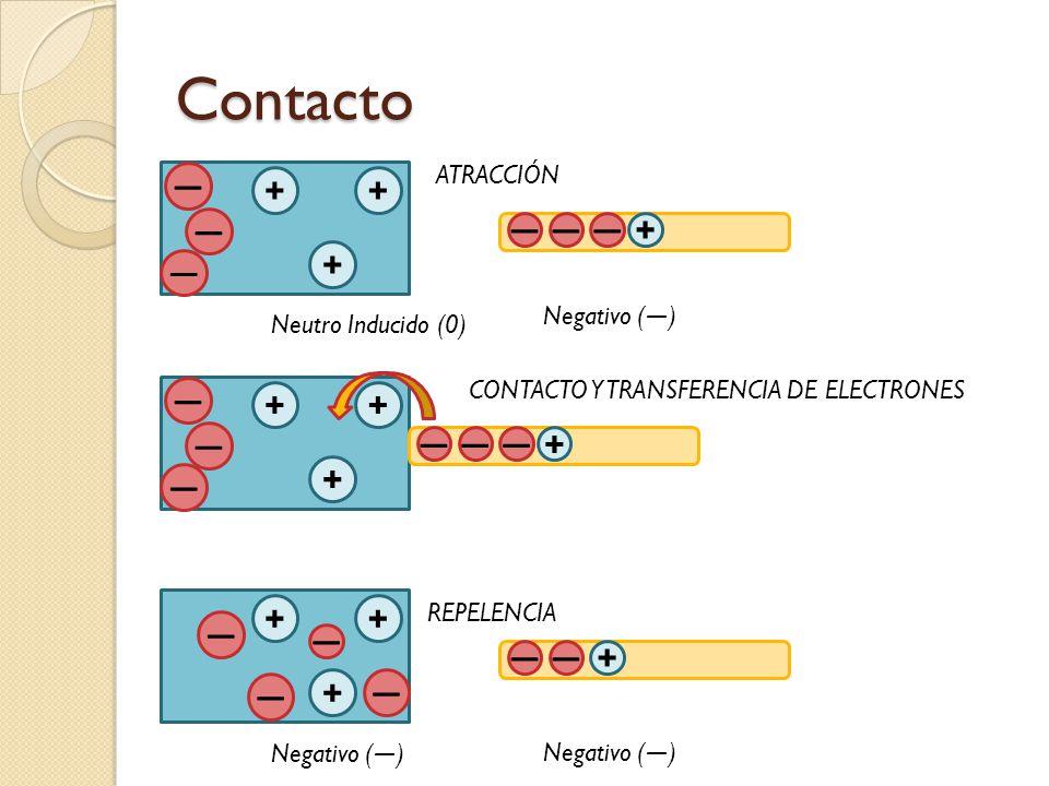 Contacto + + + ― ― ― Neutro Inducido (0) ――― + Negativo ( ― ) + + + ― ― ― CONTACTO Y TRANSFERENCIA DE ELECTRONES ――― + + + + ― ― ― ―― ― + Negativo ( ―