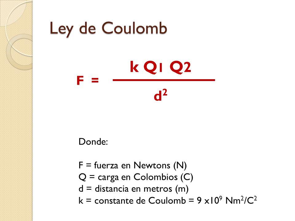 Ley de Coulomb k Q 1 Q 2 d2d2 F = Donde: F = fuerza en Newtons (N) Q = carga en Colombios (C) d = distancia en metros (m) k = constante de Coulomb = 9