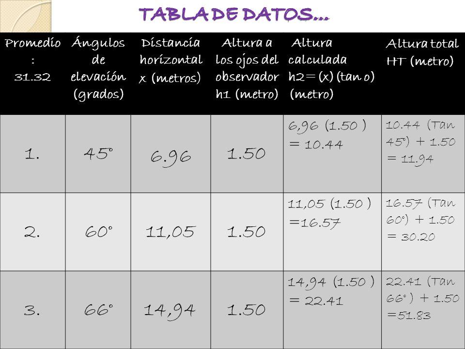 Promedio : 31.32 Ángulos de elevación (grados) Distancia horizontal x (metros ) Altura a los ojos del observador h1 (metro) Altura calculada h2=(x)(tan o) (metro) A ltura total HT (metro) 1.45° 6.96 1.50 6,96 (1.50 ) = 10.44 10.44 (Tan 45°) + 1.50 = 11.94 2.60°11,051.50 11,05 (1.50 ) =16.57 16.57 (Tan 60°) + 1.50 = 30.20 3.66°14,941.50 14,94 (1.50 ) = 22.41 22.41 (Tan 66° ) + 1.50 =51.83