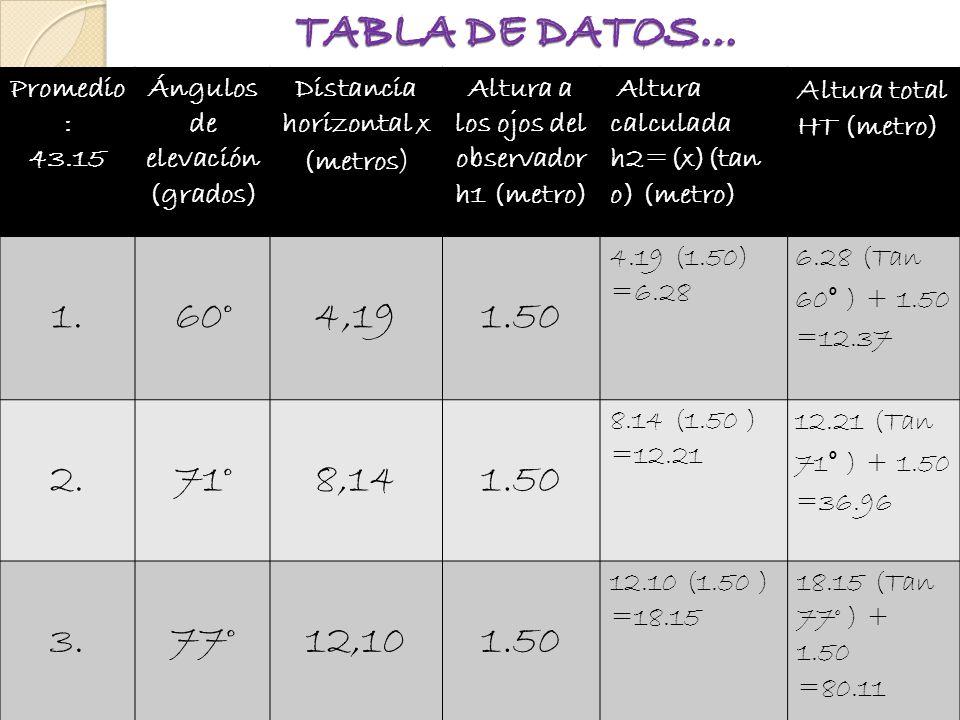 Promedio : 43.15 Ángulos de elevación (grados) Distancia horizontal x (metros ) Altura a los ojos del observador h1 (metro) Altura calculada h2=(x)(tan o) (metro) A ltura total HT (metro) 1.60°4,191.50 4.19 (1.50) =6.28 6.28 (Tan 60° ) + 1.50 =12.37 2.71°8,141.50 8.14 (1.50 ) =12.21 12.21 (Tan 71° ) + 1.50 =36.96 3.77°12,101.50 12.10 (1.50 ) =18.15 18.15 (Tan 77° ) + 1.50 =80.11